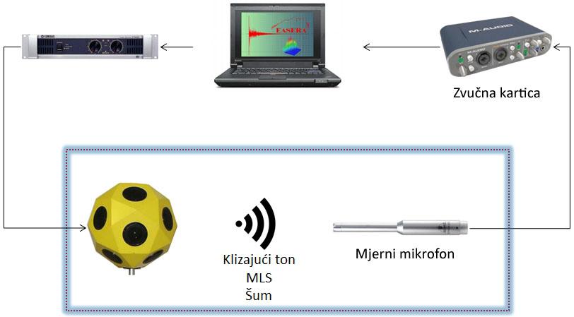 Mjerenja u akustici - Neusmjereni zvucni izvor i mikrofon