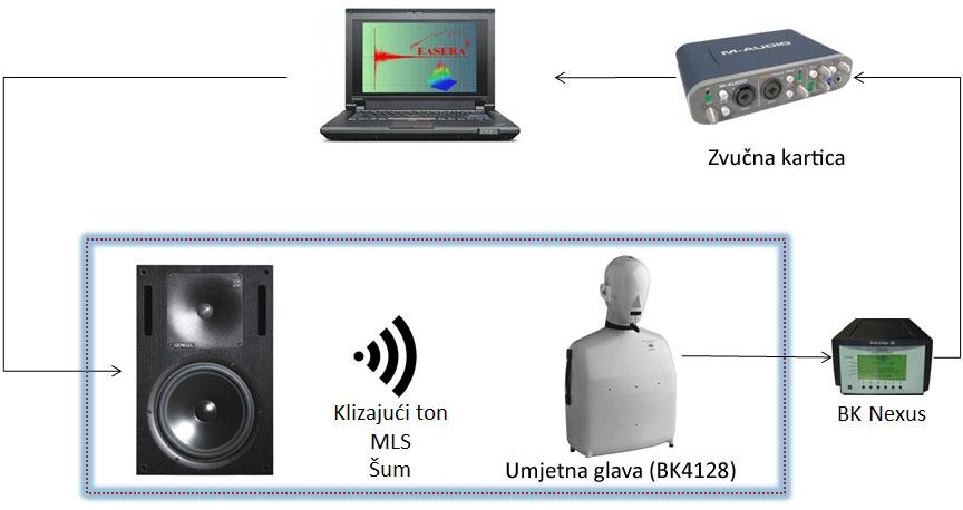 Mjerenja u akustici - Zvucnik i umjetna glava